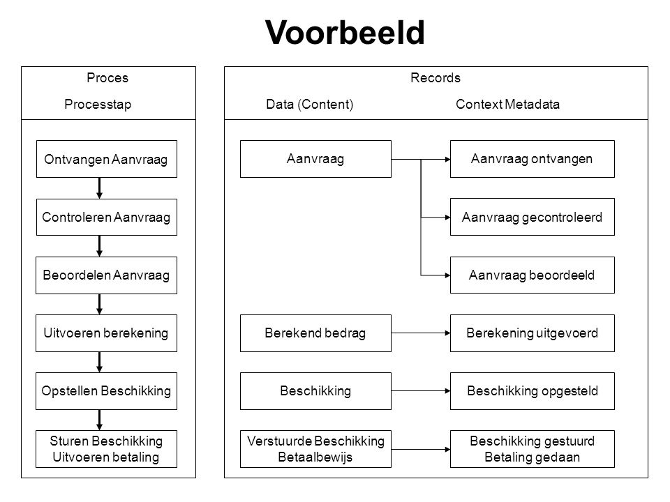 Voorbeeld Proces Records Processtap Data (Content) Context Metadata