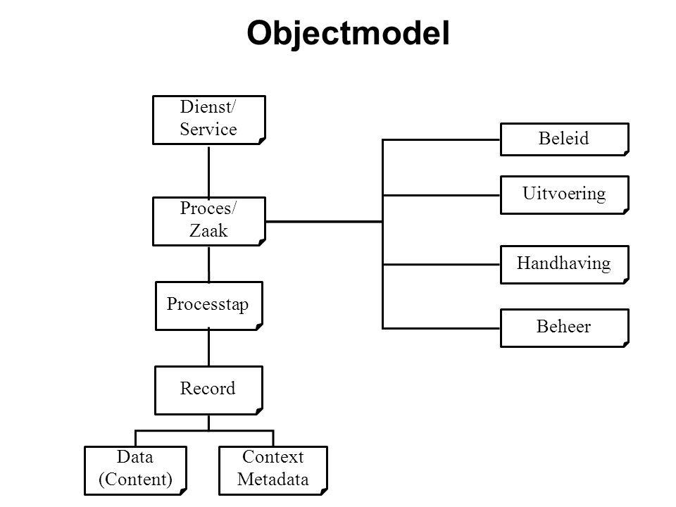 Objectmodel Dienst/ Service Beleid Uitvoering Proces/ Zaak Handhaving