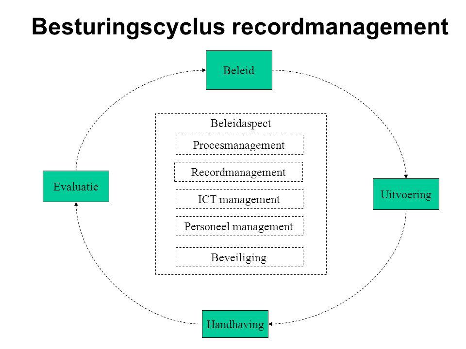 Besturingscyclus recordmanagement