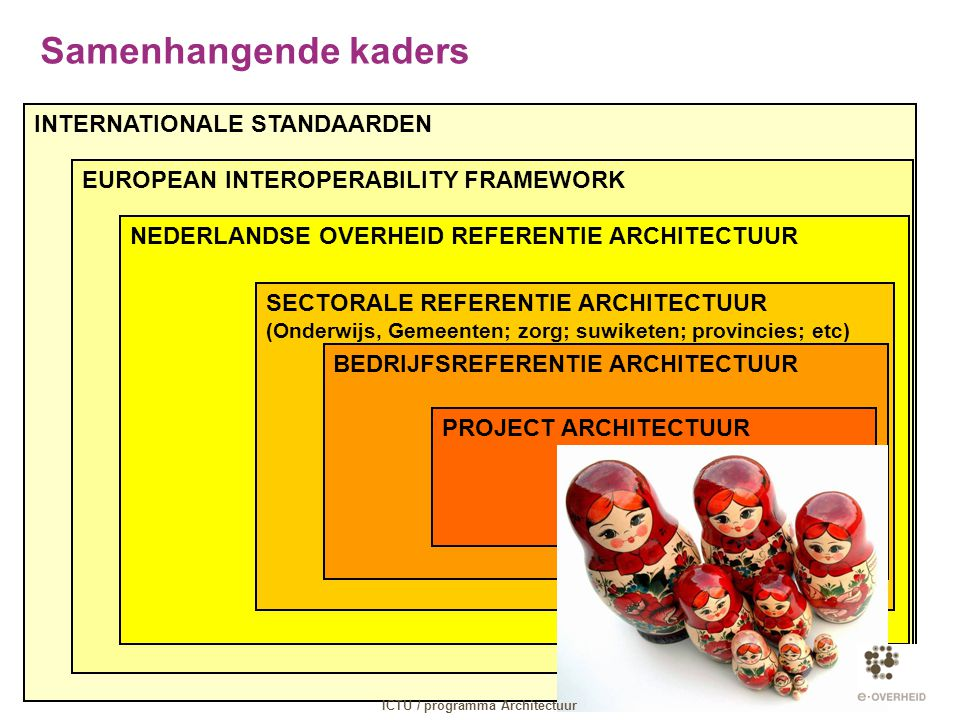 ICTU / programma Architectuur