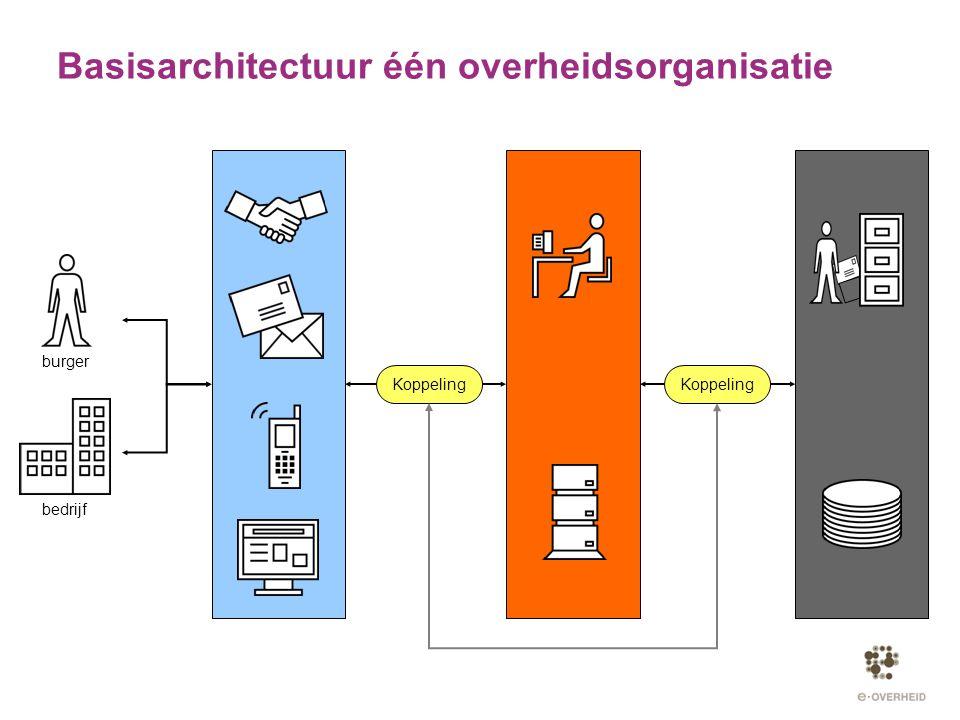 Basisarchitectuur één overheidsorganisatie