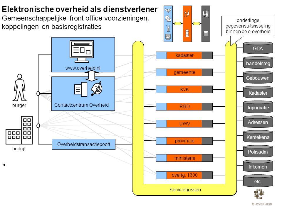 Elektronische overheid als dienstverlener Gemeenschappelijke front office voorzieningen, koppelingen en basisregistraties