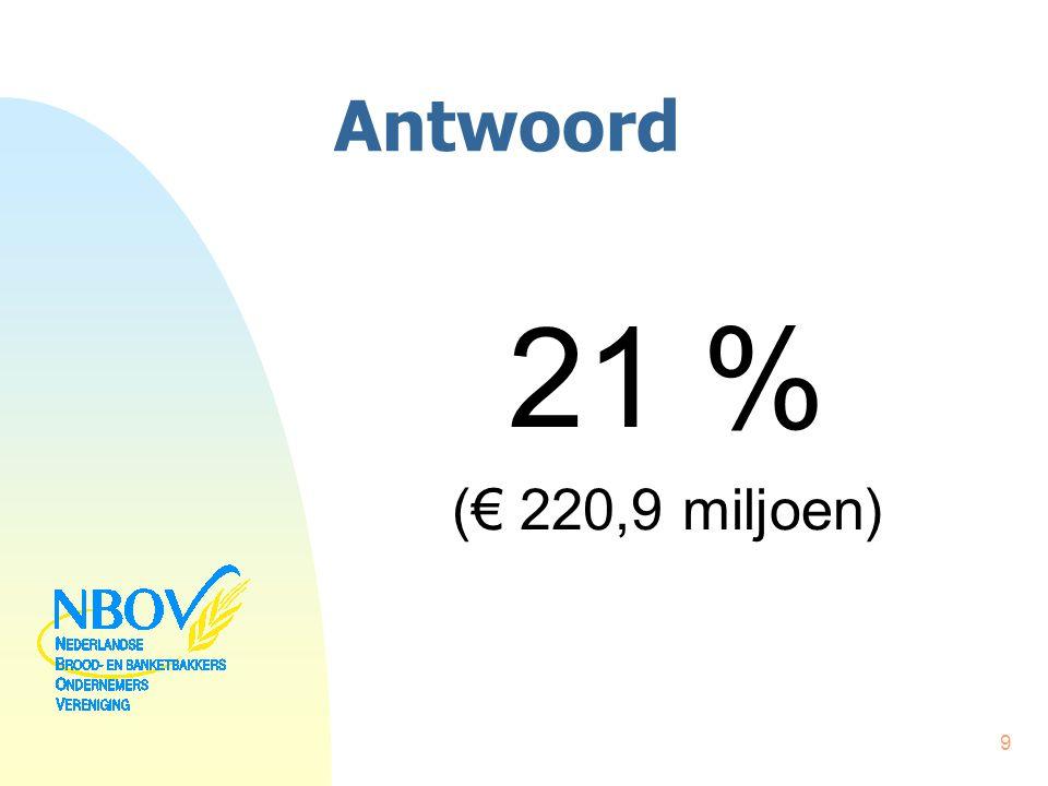 Antwoord 21 % (€ 220,9 miljoen)
