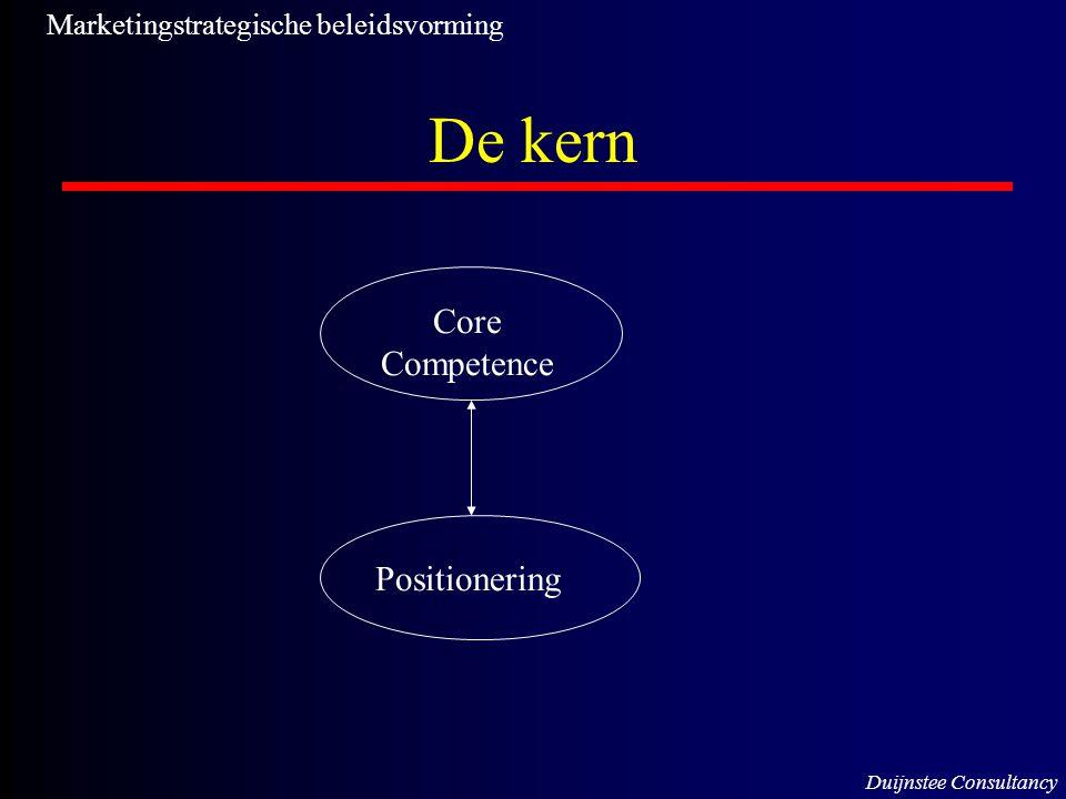 De kern Core Competence Positionering