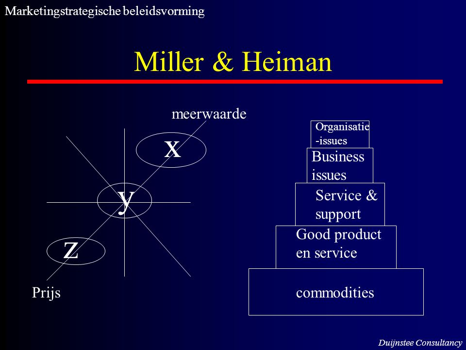 x y z Miller & Heiman meerwaarde Business issues Service & support
