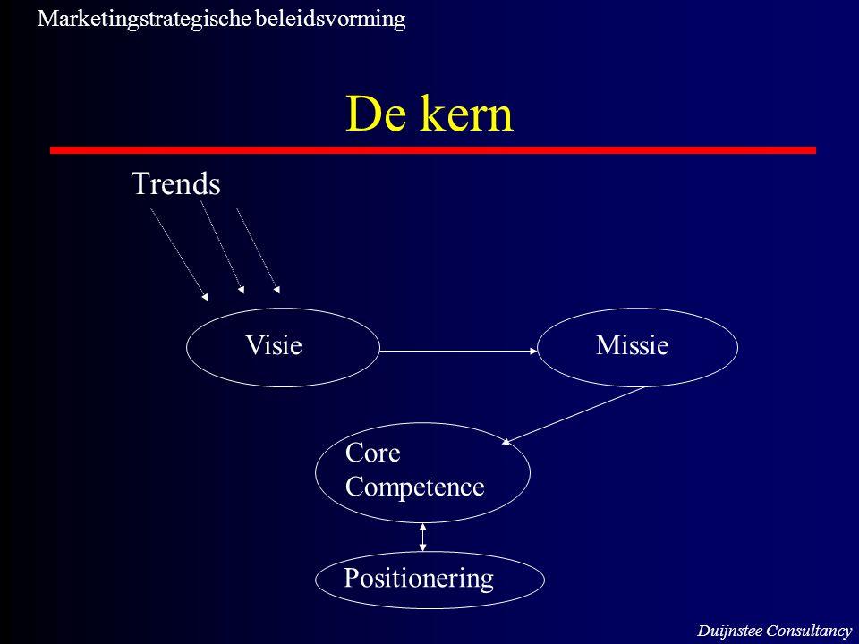 De kern Trends Visie Missie Core Competence Positionering