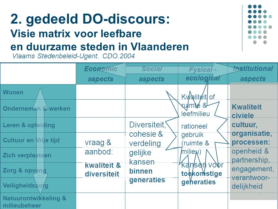 2. gedeeld DO-discours: Visie matrix voor leefbare en duurzame steden in Vlaanderen