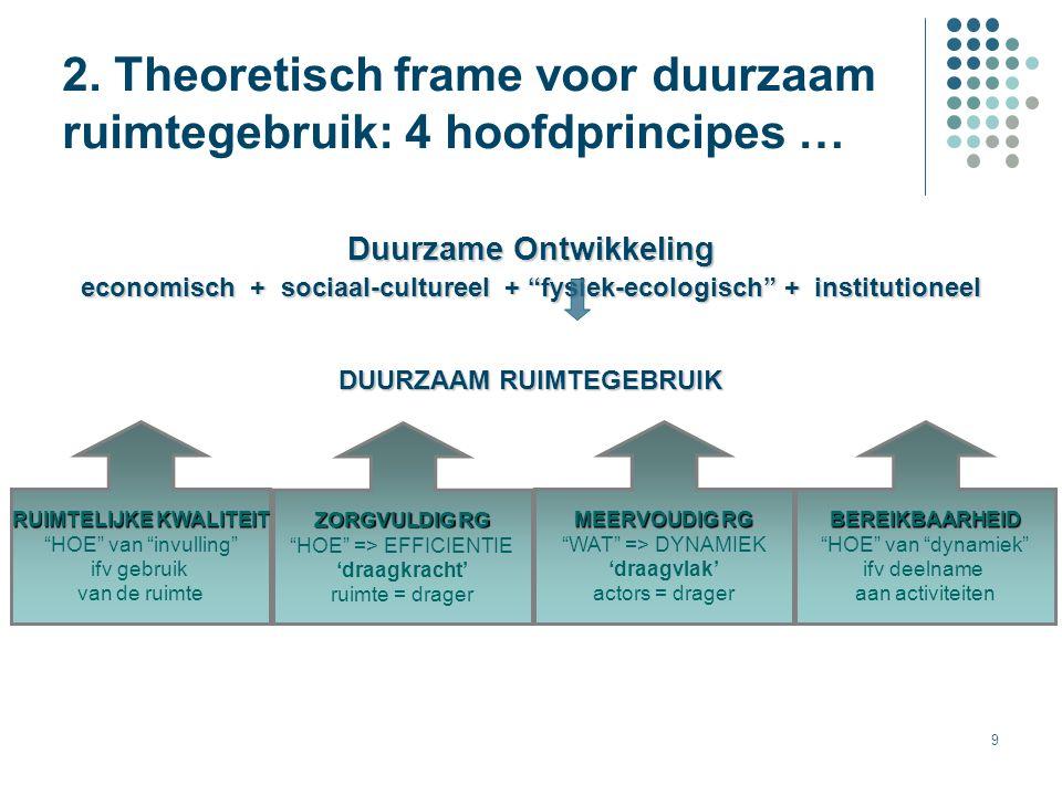 2. Theoretisch frame voor duurzaam ruimtegebruik: 4 hoofdprincipes …