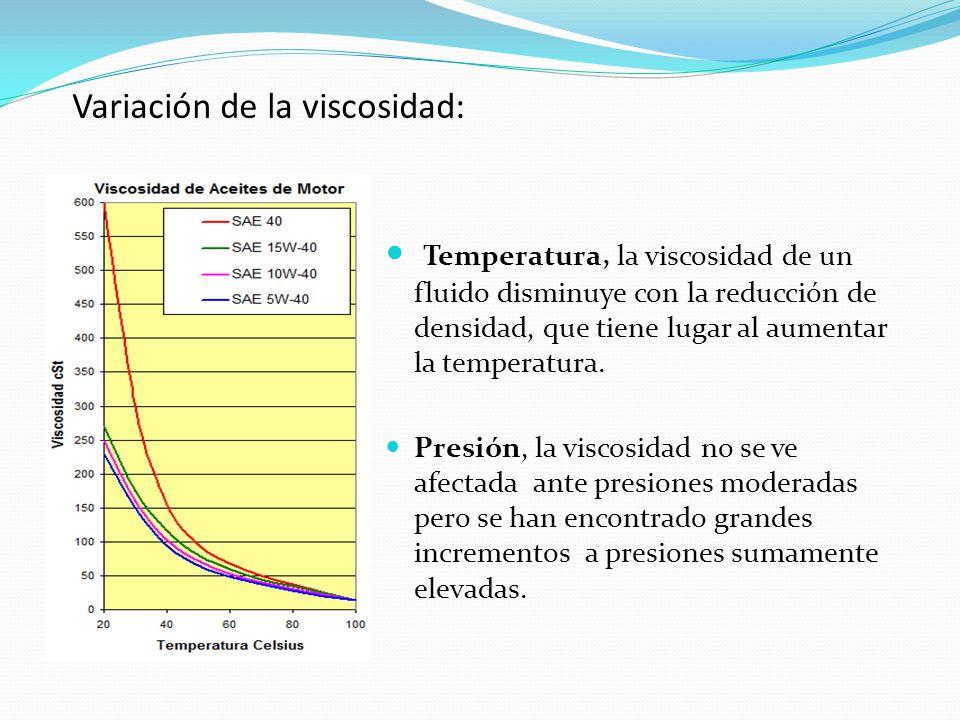 Variación de la viscosidad: