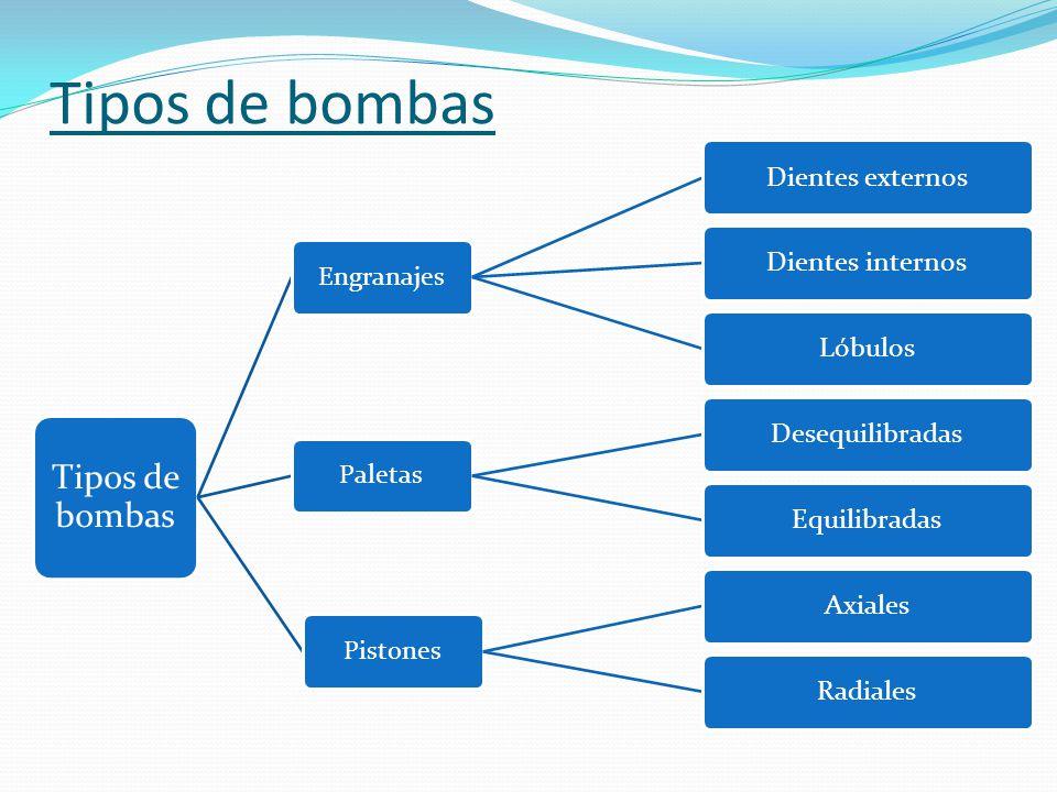 Tipos de bombas Tipos de bombas Engranajes Paletas Pistones