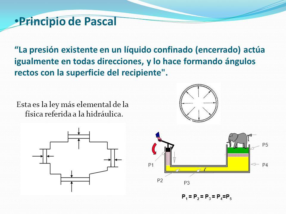 Principio de Pascal La presión existente en un líquido confinado (encerrado) actúa igualmente en todas direcciones, y lo hace formando ángulos rectos con la superficie del recipiente .