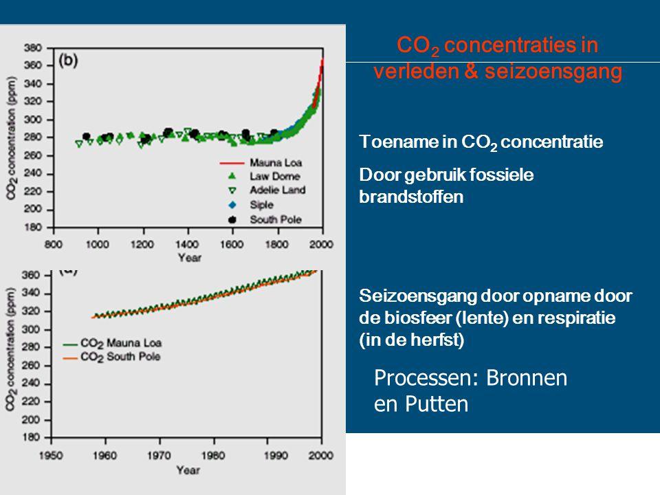 CO2 concentraties in verleden & seizoensgang