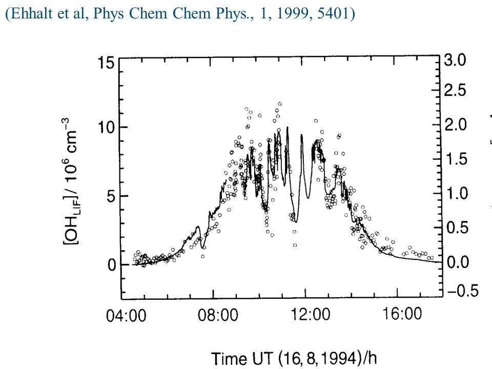 (Ehhalt et al, Phys Chem Chem Phys., 1, 1999, 5401)