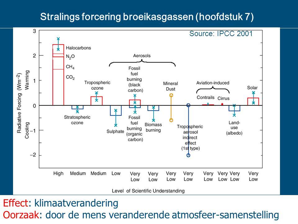 Stralings forcering broeikasgassen (hoofdstuk 7)