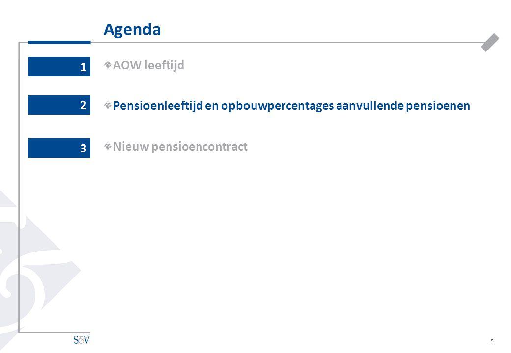 Agenda 1. AOW leeftijd. Pensioenleeftijd en opbouwpercentages aanvullende pensioenen. Nieuw pensioencontract.