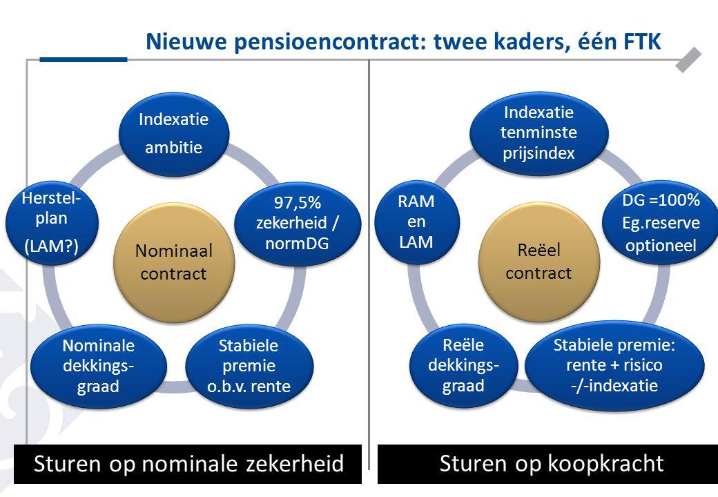 Nieuwe pensioencontract: twee kaders, één FTK