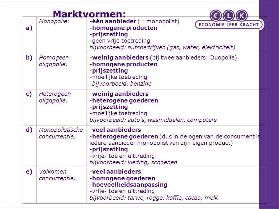 Marktvormen: a) Monopolie: één aanbieder (= monopolist)