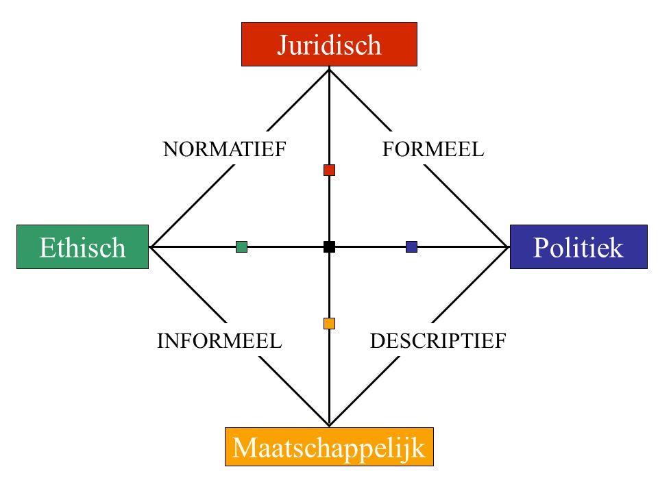Juridisch Ethisch Politiek Maatschappelijk NORMATIEF FORMEEL INFORMEEL