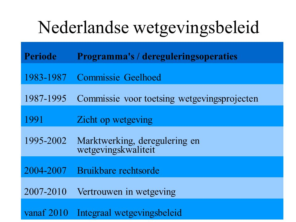 Nederlandse wetgevingsbeleid