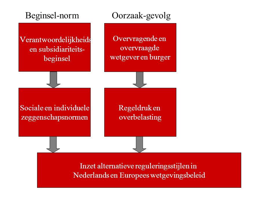Beginsel-norm Oorzaak-gevolg Verantwoordelijkheids- Overvragende en