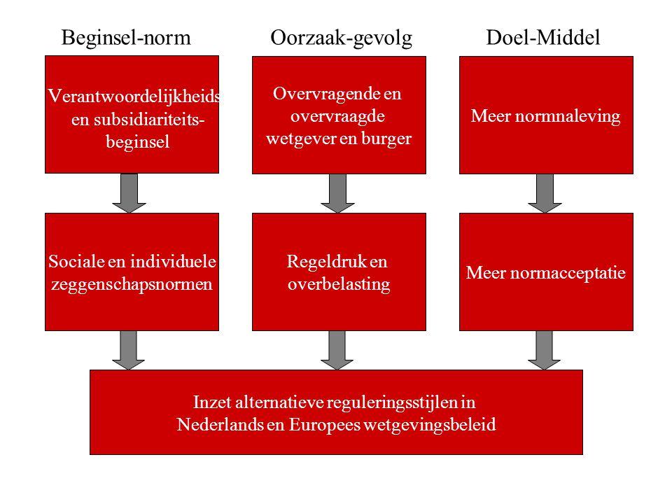 Beginsel-norm Oorzaak-gevolg Doel-Middel Verantwoordelijkheids-