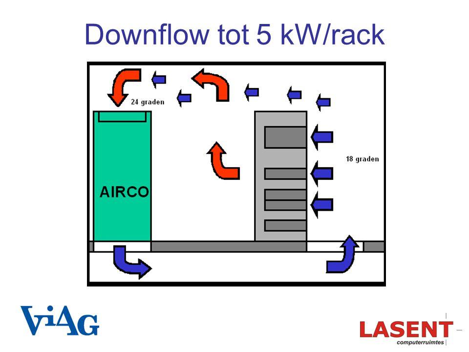 Downflow tot 5 kW/rack