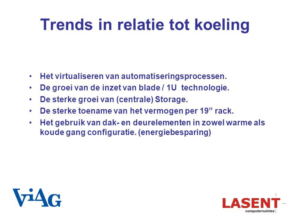 Trends in relatie tot koeling