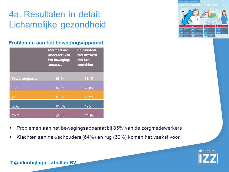 4a. Resultaten in detail: Lichamelijke gezondheid