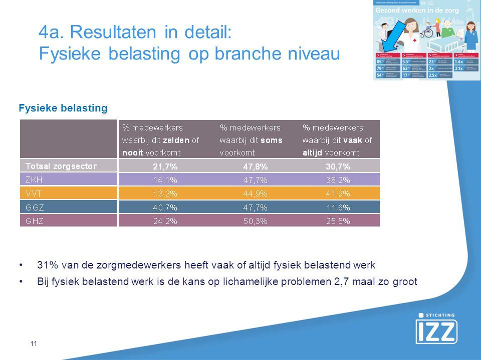 4a. Resultaten in detail: Fysieke belasting op branche niveau