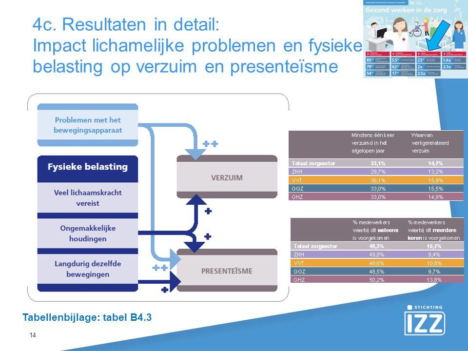 4c. Resultaten in detail: Impact lichamelijke problemen en fysieke belasting op verzuim en presenteïsme