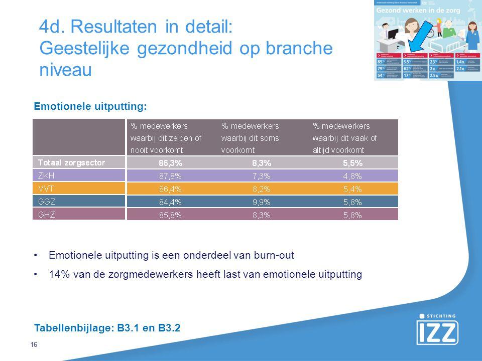 4d. Resultaten in detail: Geestelijke gezondheid op branche niveau