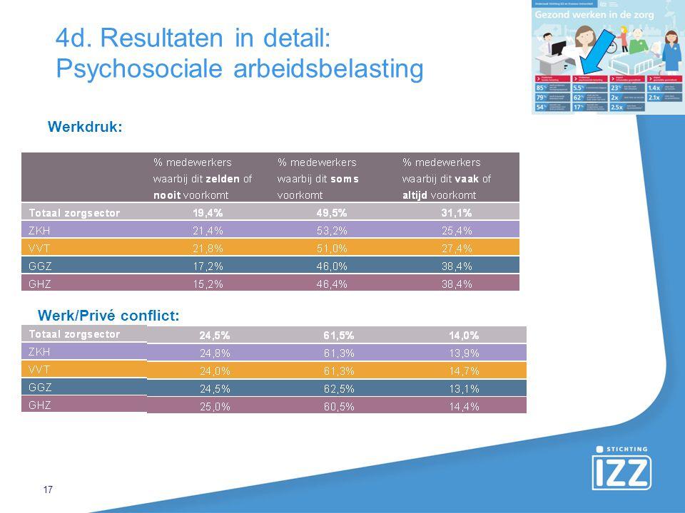 4d. Resultaten in detail: Psychosociale arbeidsbelasting