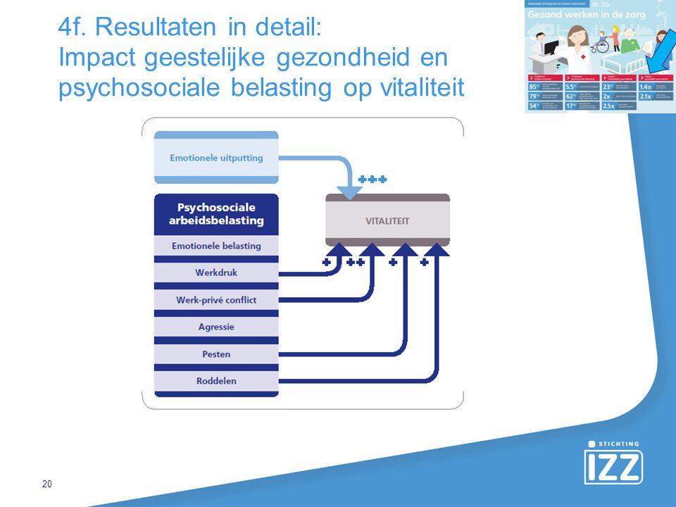 4f. Resultaten in detail: Impact geestelijke gezondheid en psychosociale belasting op vitaliteit