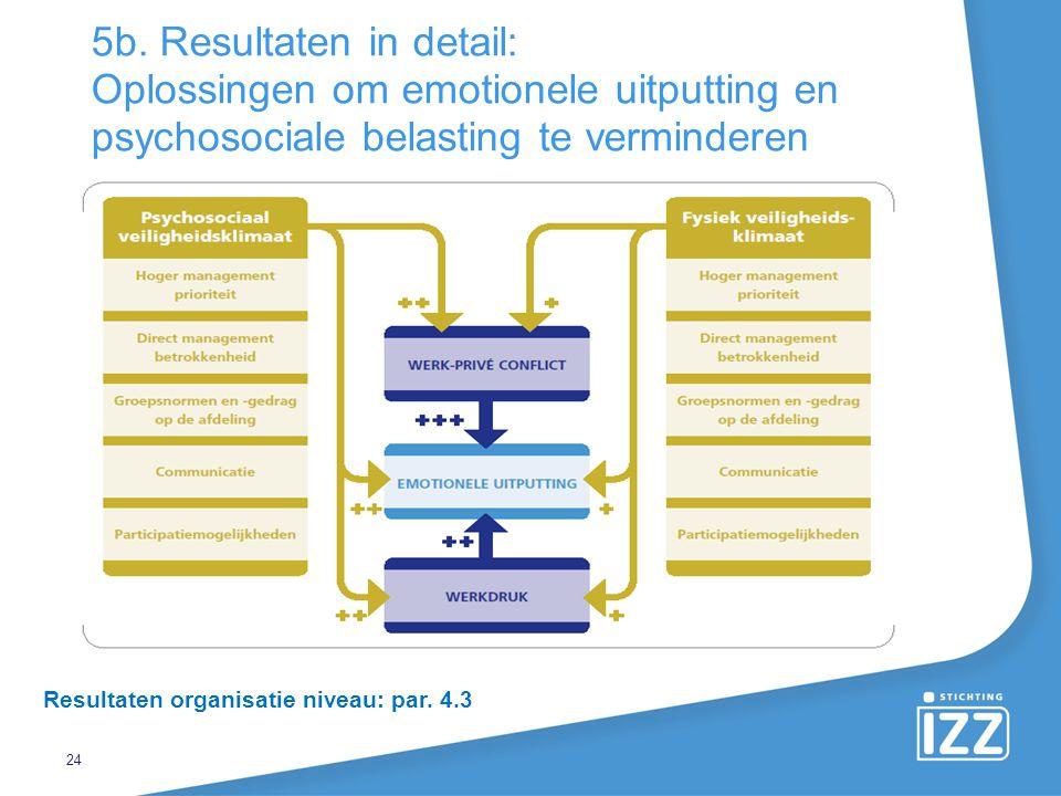 5b. Resultaten in detail: Oplossingen om emotionele uitputting en psychosociale belasting te verminderen