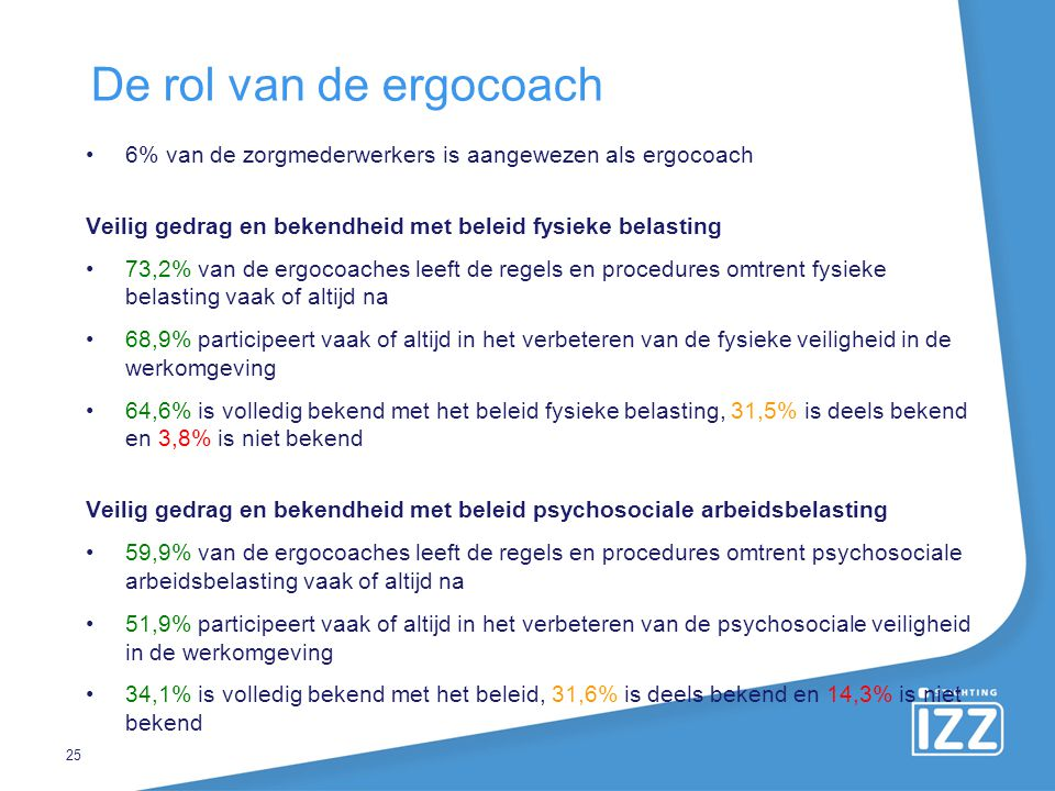 De rol van de ergocoach 6% van de zorgmederwerkers is aangewezen als ergocoach. Veilig gedrag en bekendheid met beleid fysieke belasting.