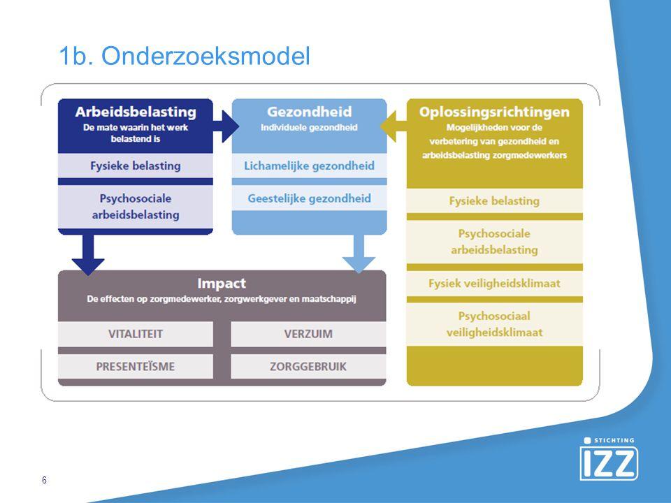 1b. Onderzoeksmodel Arbeidsbelasting gaat over de arbeidsomstandigheden op het werk.