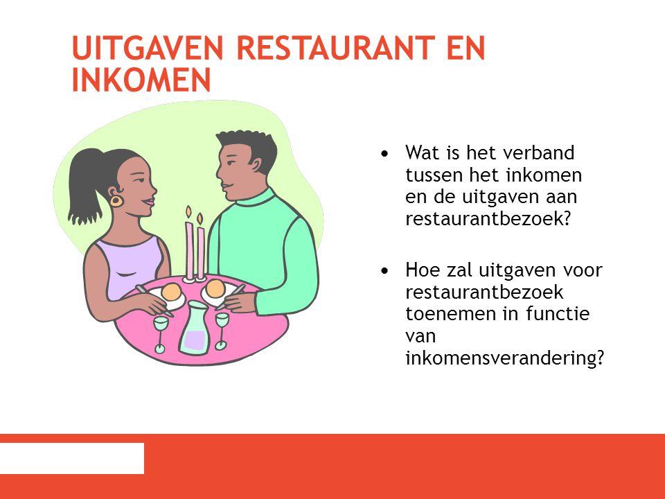 Uitgaven restaurant en inkomen