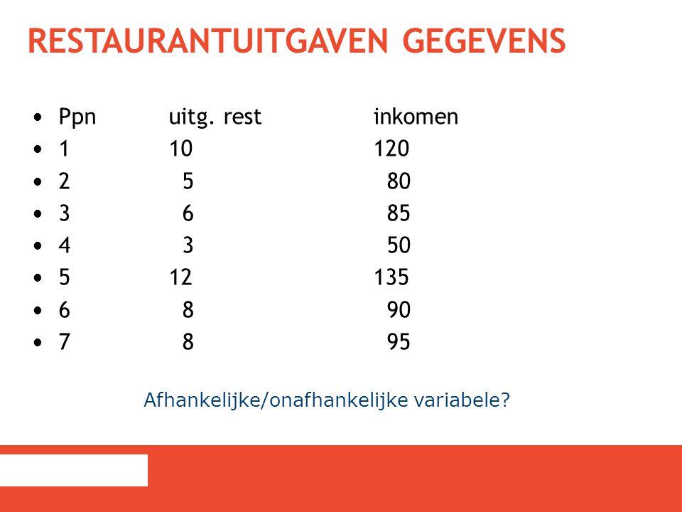 Restaurantuitgaven gegevens