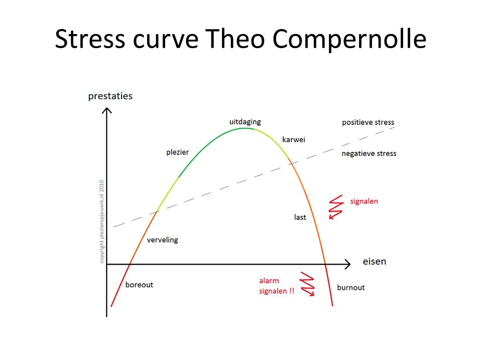 Stress curve Theo Compernolle