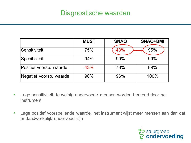 Diagnostische waarden