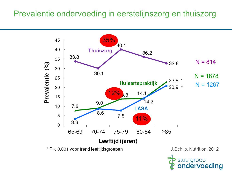 Prevalentie ondervoeding in eerstelijnszorg en thuiszorg
