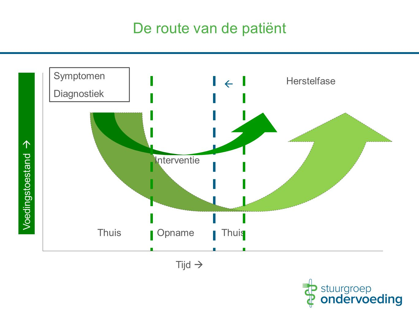 De route van de patiënt Symptomen Diagnostiek Herstelfase 