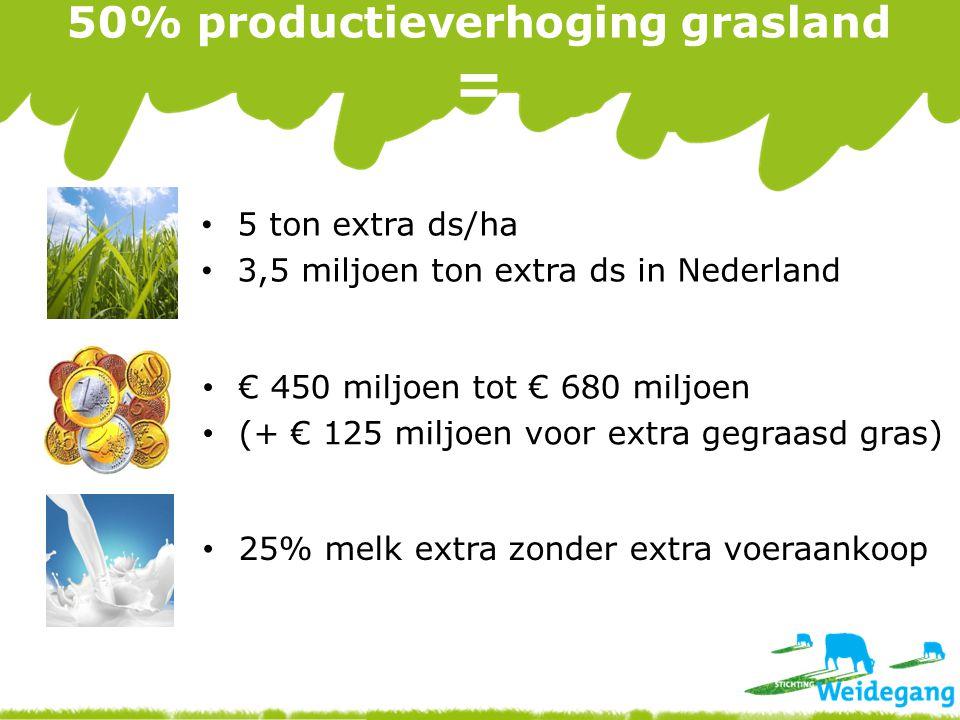 50% productieverhoging grasland =