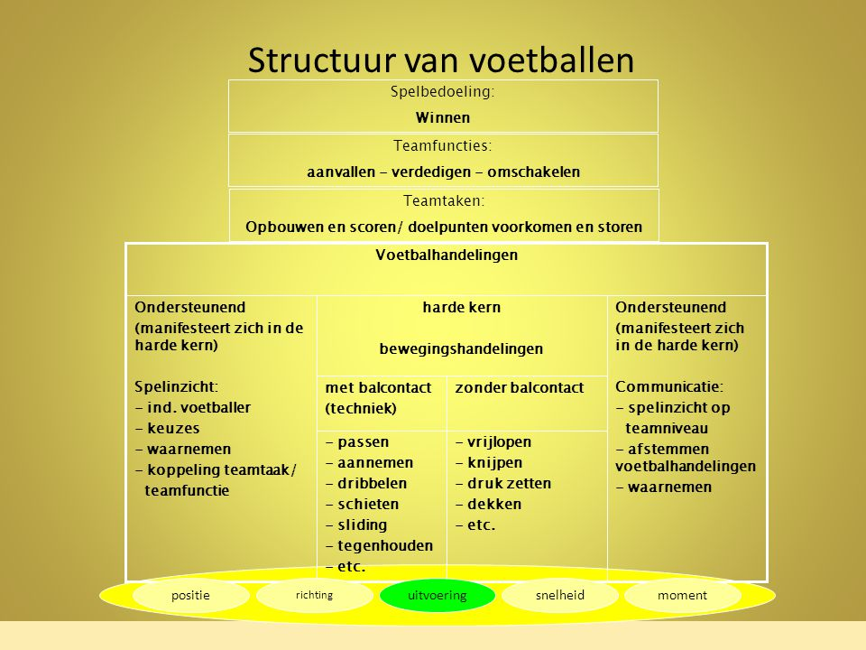 Structuur van voetballen