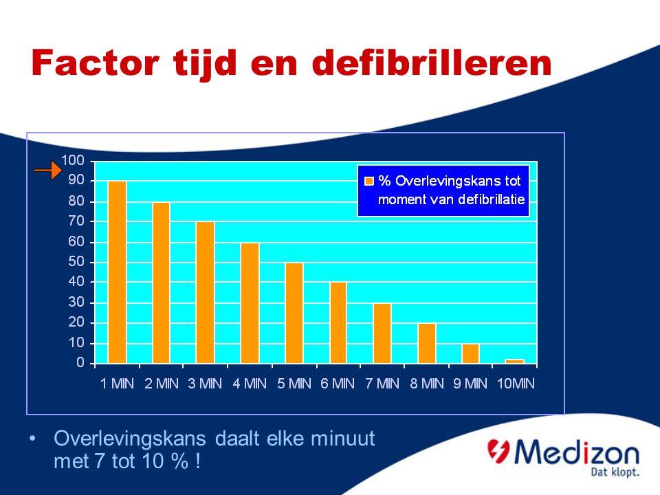 Factor tijd en defibrilleren