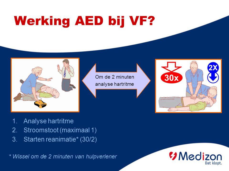 Werking AED bij VF Analyse hartritme Stroomstoot (maximaal 1)