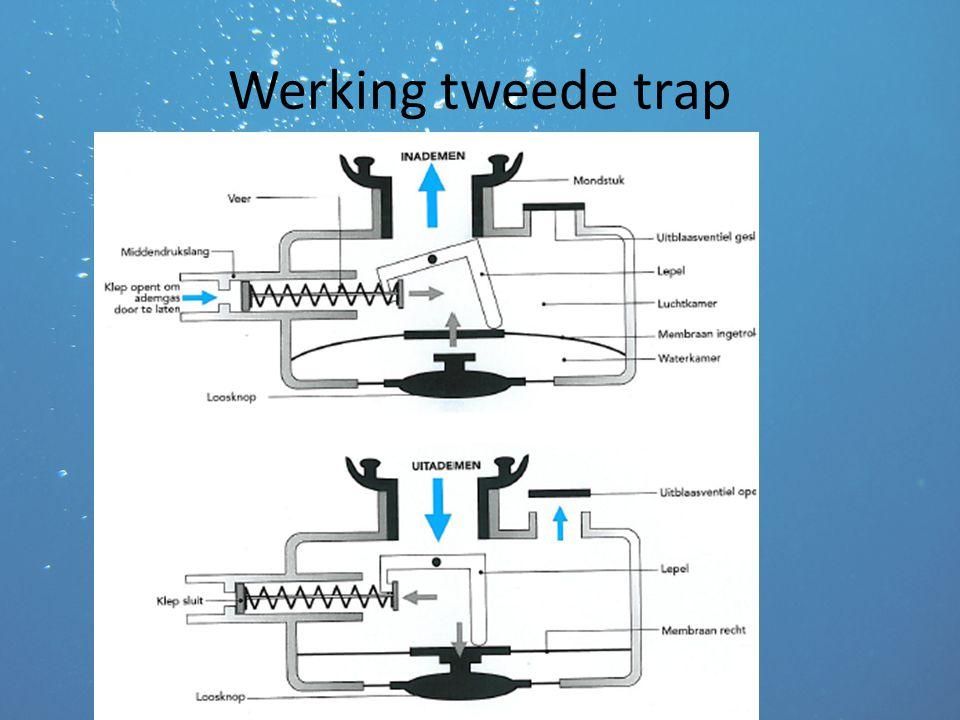 Werking tweede trap