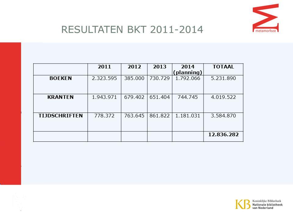 RESULTATEN BKT 2011-2014 2011 2012 2013 2014 (planning) TOTAAL BOEKEN