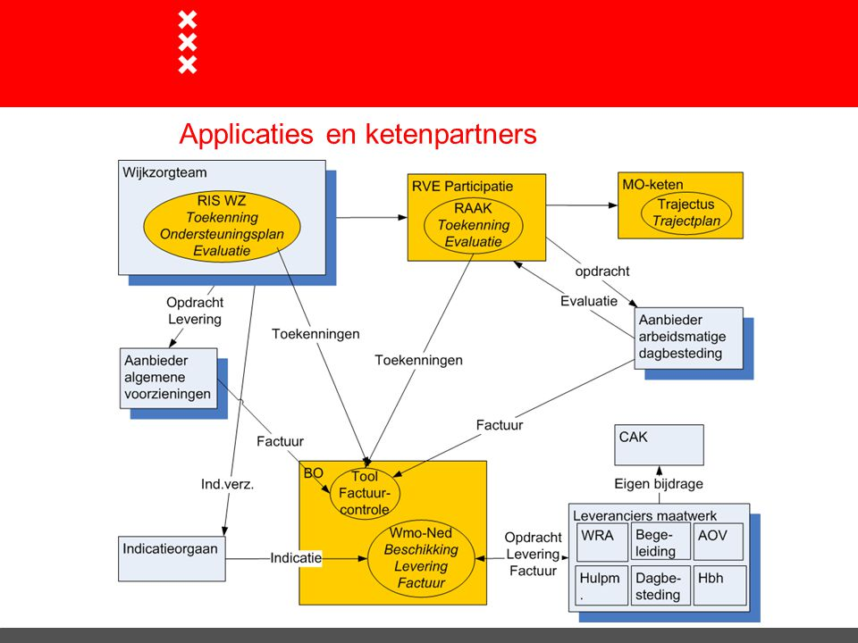 Applicaties en ketenpartners
