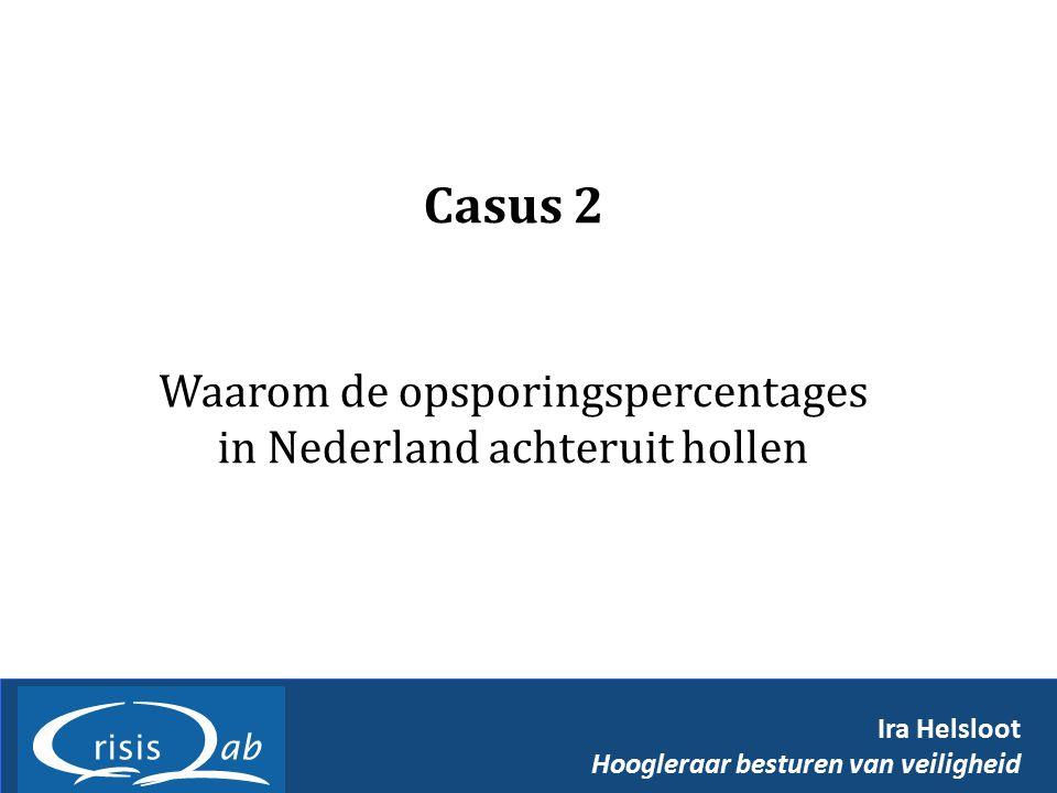 Waarom de opsporingspercentages in Nederland achteruit hollen